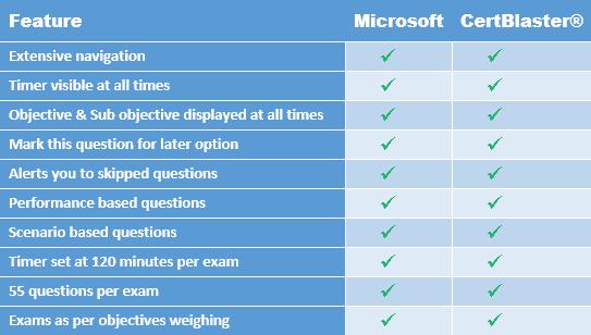 Comparing_Microsoft_CertBlaster_MCSA2008