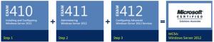 MCSA 2012 Server requiered exams to attain the Windows Server 2012 MCSA credential