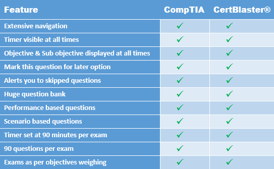 Comparing_CompTIA_CertBlaster_A+_S+