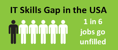 IT Salaries and Openings are Up in 2021 - IT Skills Gap in the USA - 1 in 6 jobs go unfilled per CompTIA