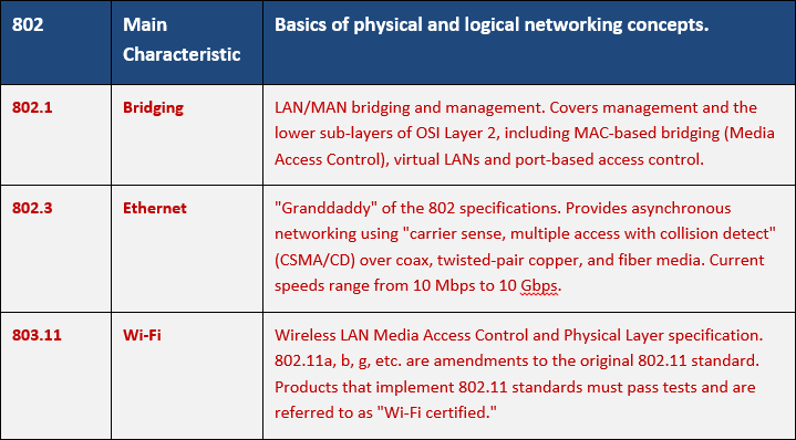 High Level 802 Table for CompTIA Network+