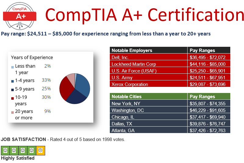 CompTIA A+ Pay Ranges June 2016