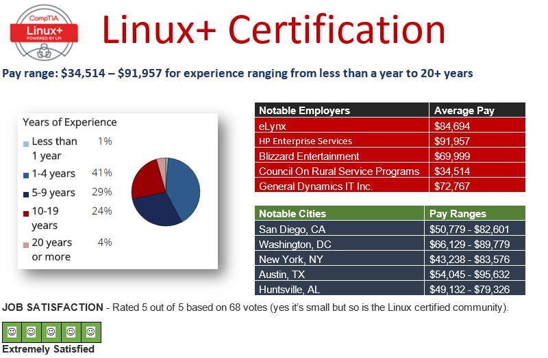 Pay Scale CompTIA Linux+ 2016
