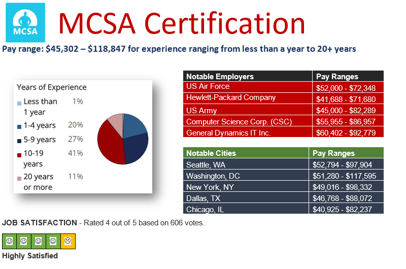 Pay Scale Microsoft MCSA 2016