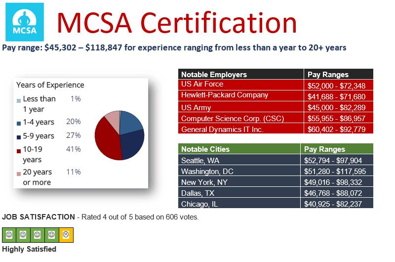 Pay Scale Microsoft MCSA 2016
