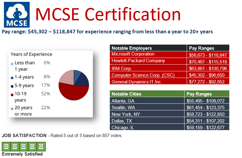 Pay Scale for Microsoft certified MCSE professionals in june 2016.