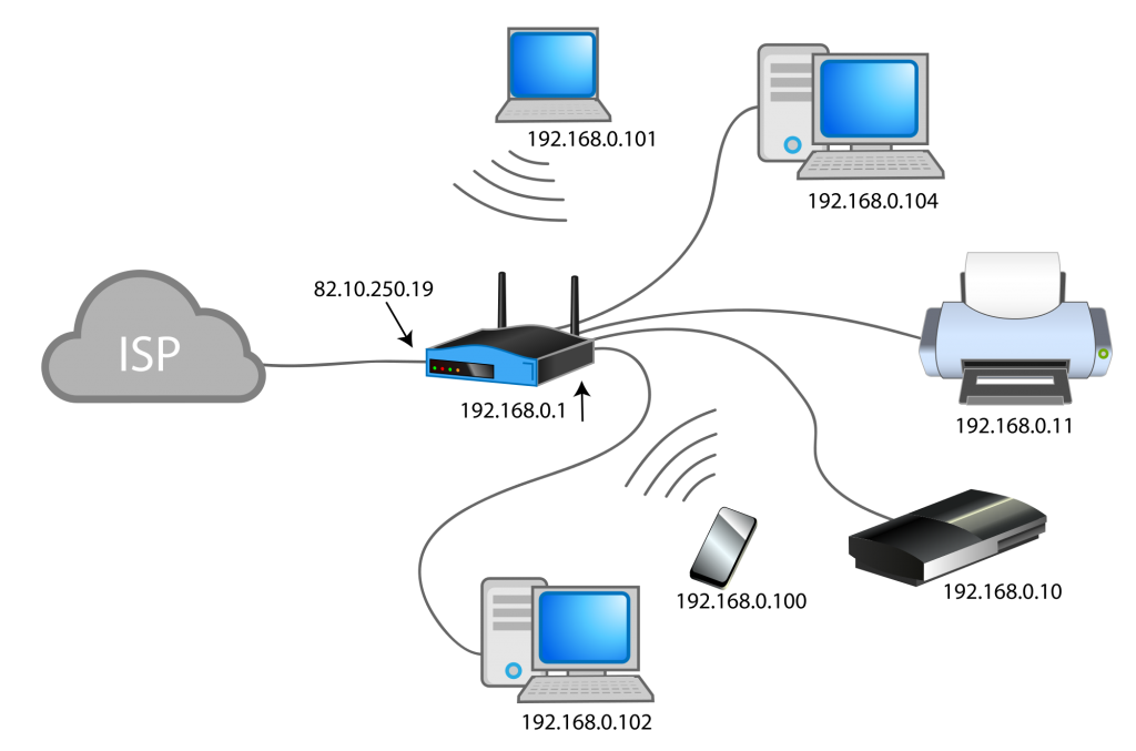 network address translation and router Cisco nat configuration commands for static nat, static pat, dynamic pat, dynamic nat on an ios router network address translation configuration syntax guide.