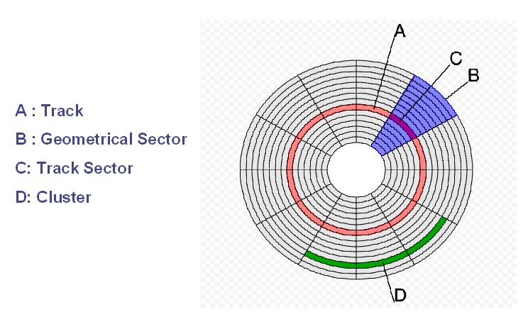 Schematic of Drive Allocation including secotors, tracks and clusters