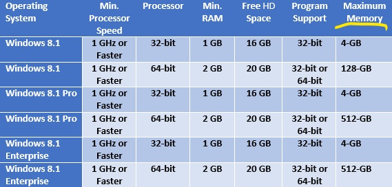 Screenshot of table showing Maximum memory supported by Windows 8