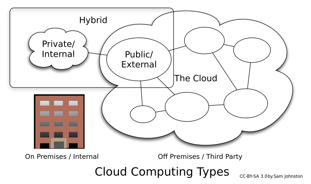 Schematic of Cloud computing public vs. private