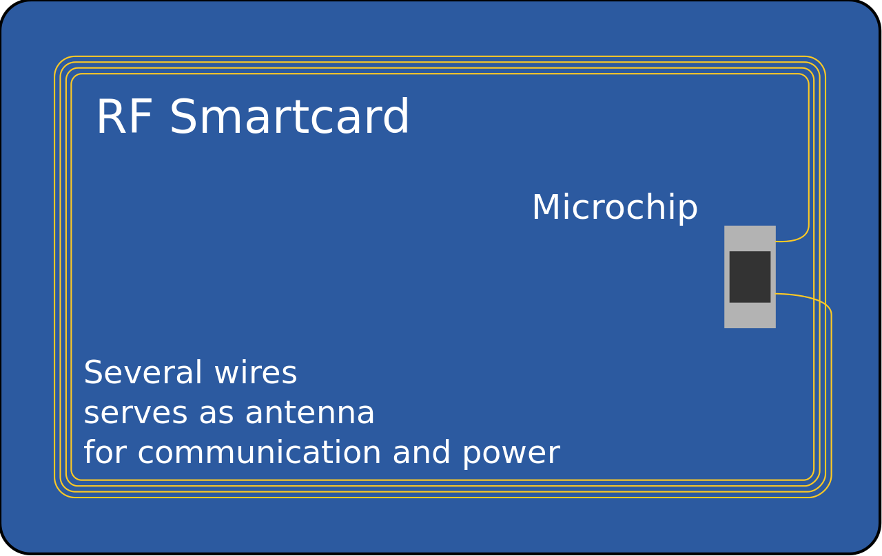 graphic of a Smartcard