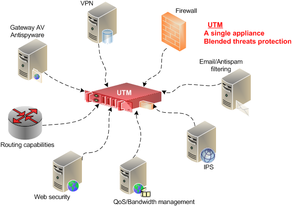 graphics showing what utm is
