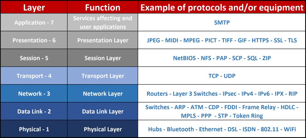 "Screenshot showing OSI Layers for Network+ N10-007 Exam sub-objective 1.2 ""Explain devices, applications, protocols and services at their appropriate OSI layers."""