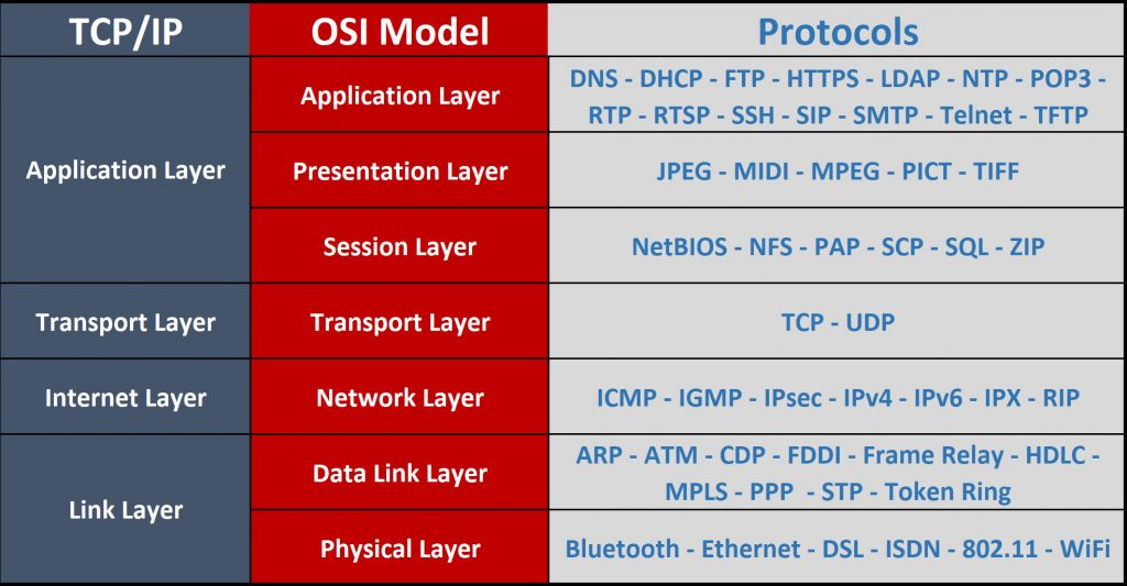 "Screenshot showing TCP & OSI Layers vs. Protocols for Network+ N10-007 Exam sub-objective 1.1 ""Explain the purposes and uses of ports and protocols."""