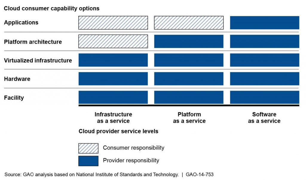 Graphic showing Cloud User Capability Options