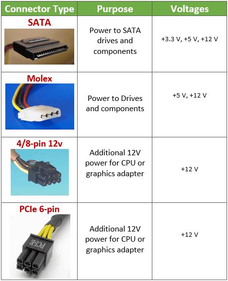 Motherboard vs power supply