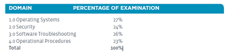 Screenshot of the A+ 220-1002 Exam Main Domains and percentage of examination
