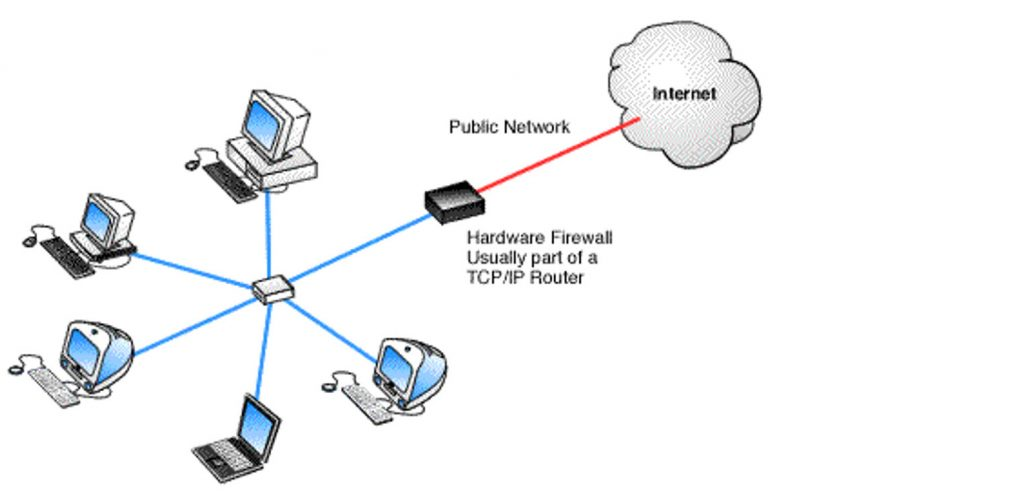 Graphic showing New a simple network connected to the internet