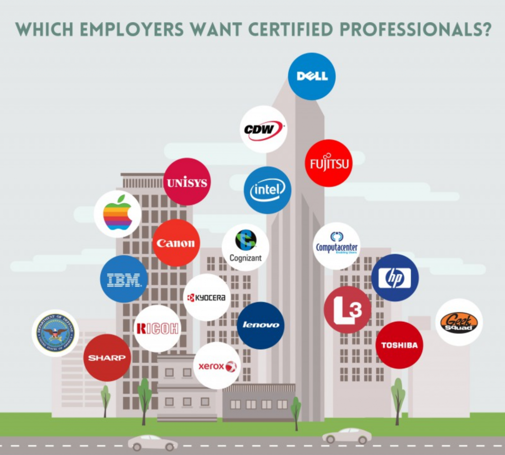 Graphic of office buildings showing logos of companies.