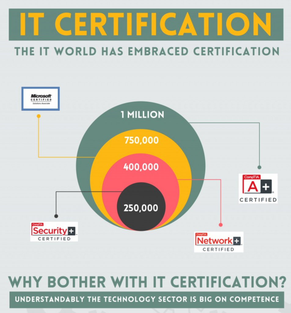 Infographic showing certification statistics