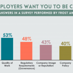 Reasons given in a survey by employers for requiring certification.